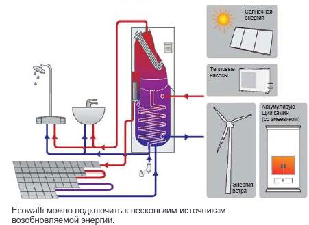 бланк акта промывки трубопровода системы отопления